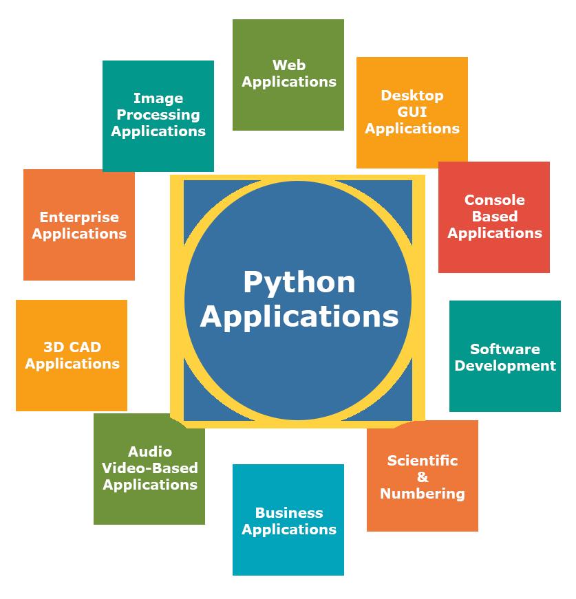 Uses For Python